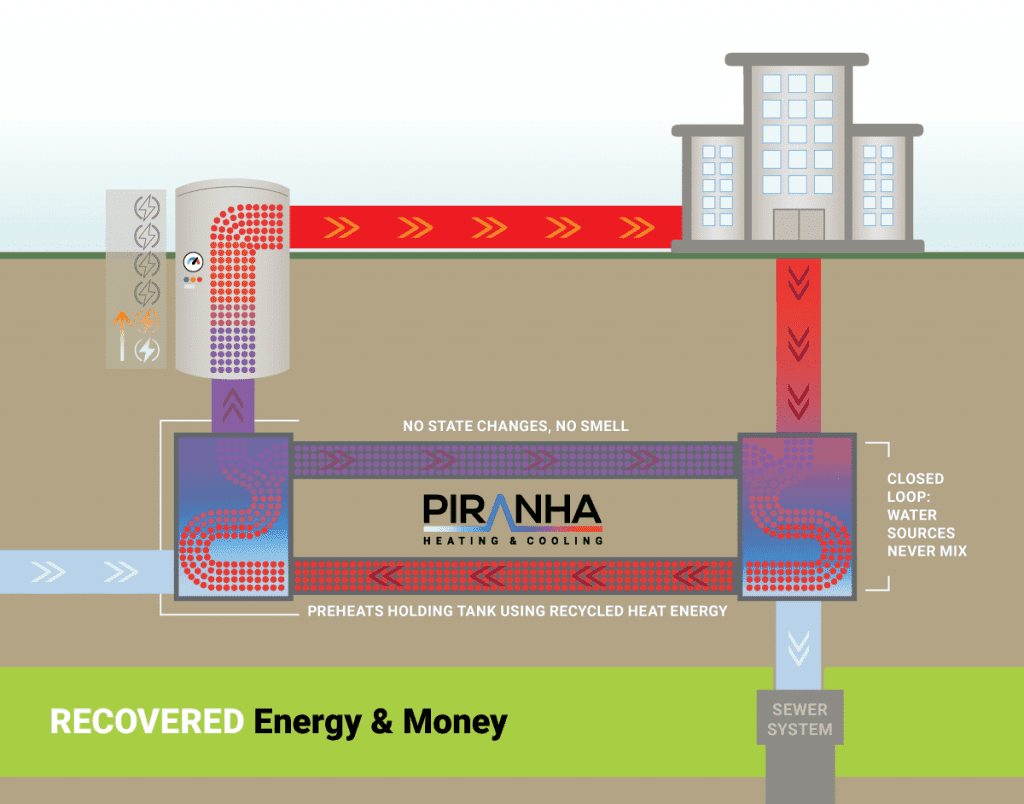 Image depicting how a Piranha Wastewater Heat Recovery Systems Work recovers energy and money