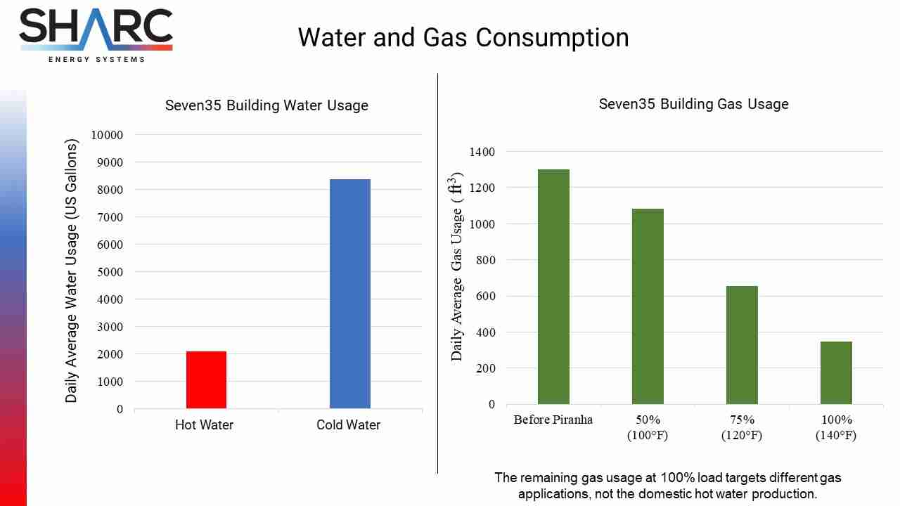 SHARC Energy Water and Gas Consumption Chart