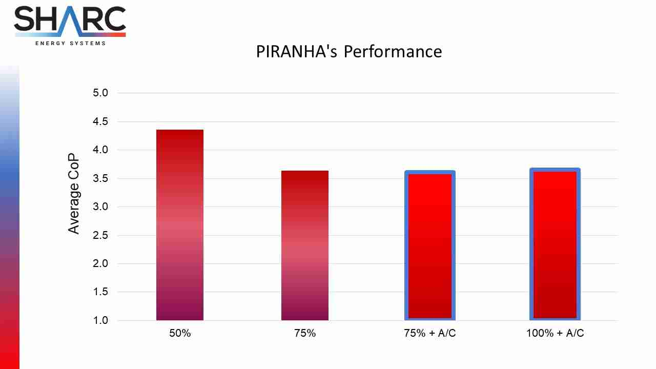 Image of chart showing performance of Piranha Wastewater Heating & Cooling Systems performance