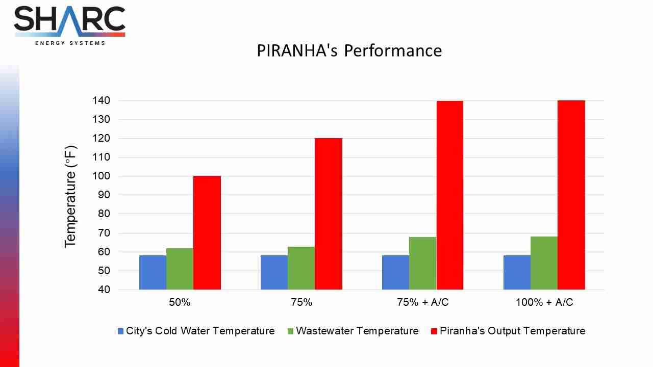 Comparison Chart of the Performance of Piranha wastewater exchange system vs city cold water temperature and wastewater temperature