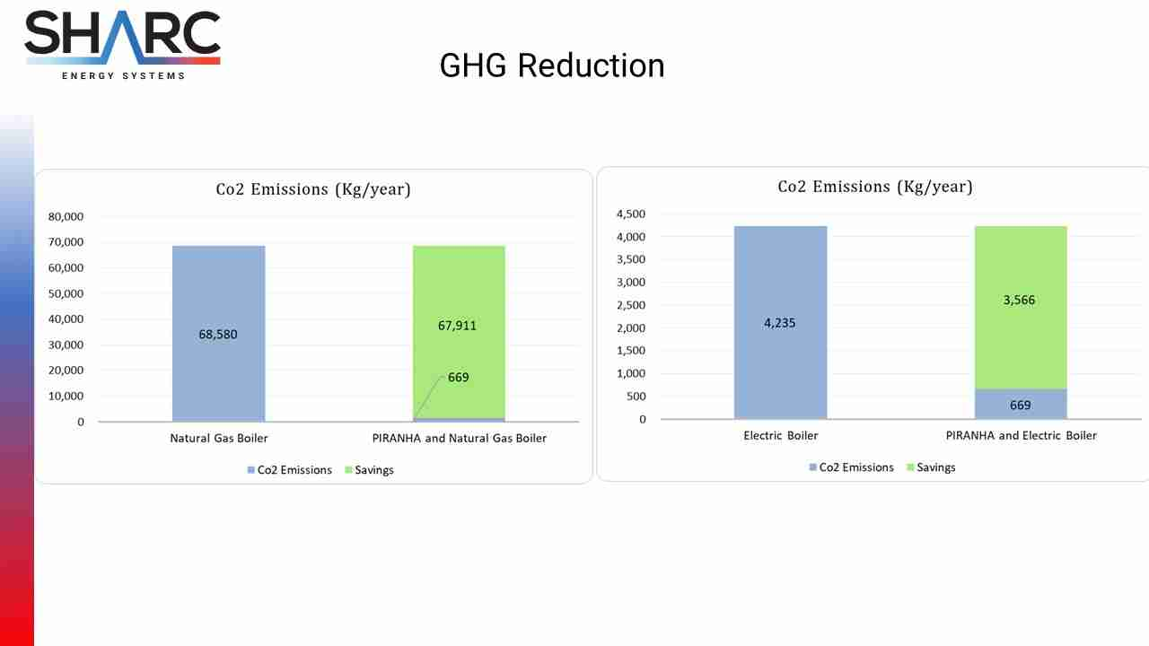 GHG Reduction Chart