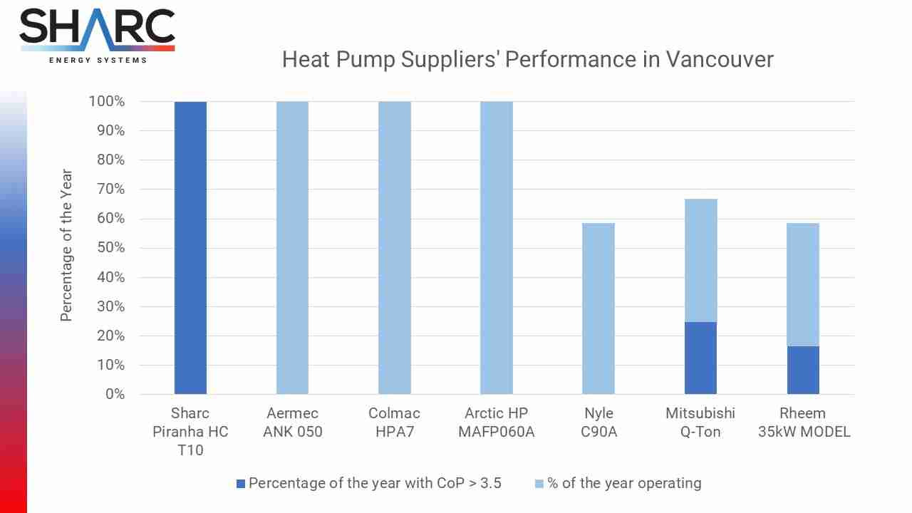 Comparison Chart of Heat Pump Suppliers Performance in Vancouver