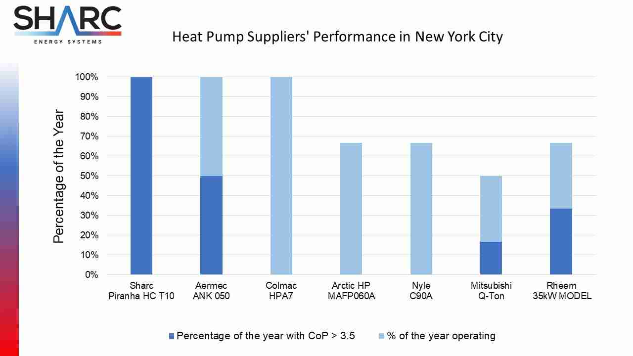 Comparison Chart of Heat Pump Suppliers Performance in New York City