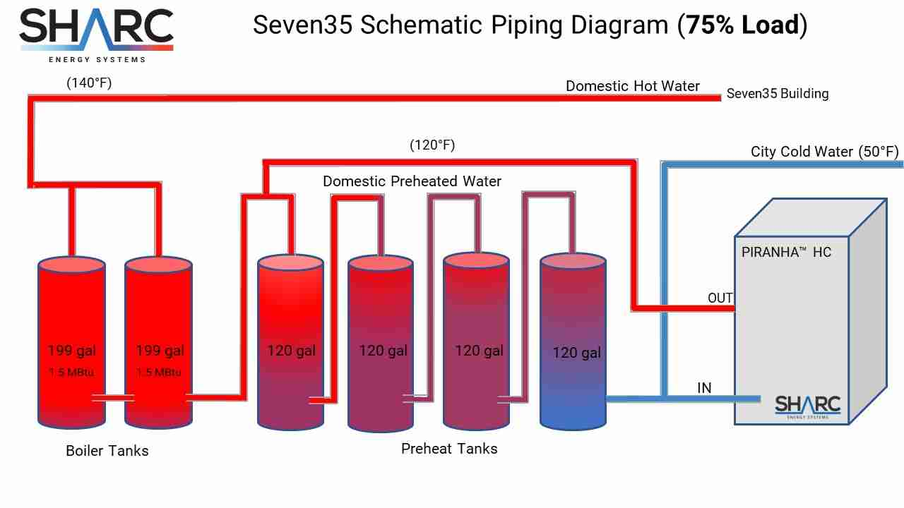 Image of Seven35 Schematic Piping Diagram at 75% load